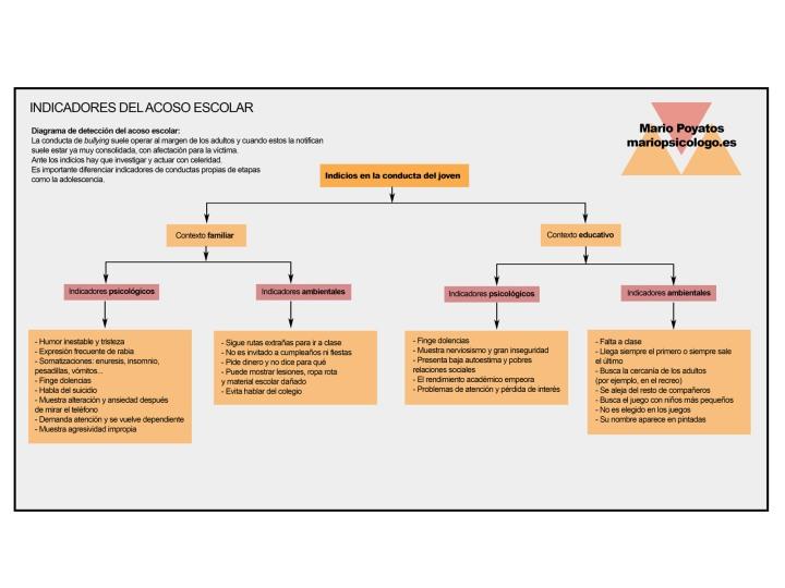 Algoritmo visual para analizar el acoso escolar