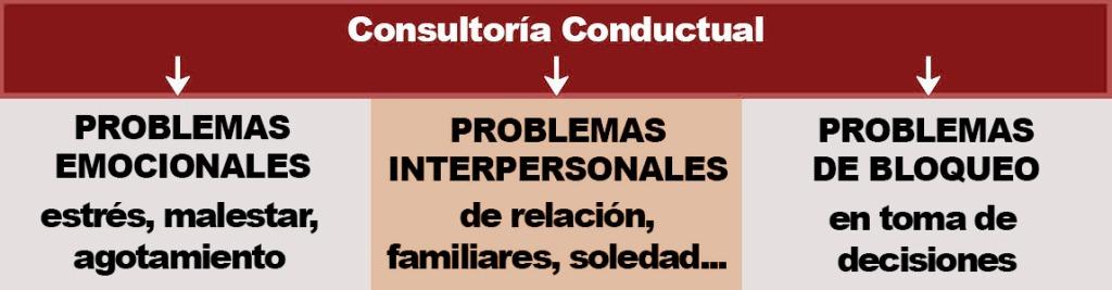 La consultoría conductual no suele intervenir enfermedades sino problemas y situaciones de malestar personal